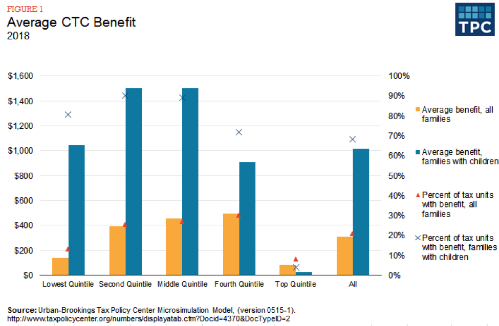 Figure 1 - Average CTC Benefits, 2018