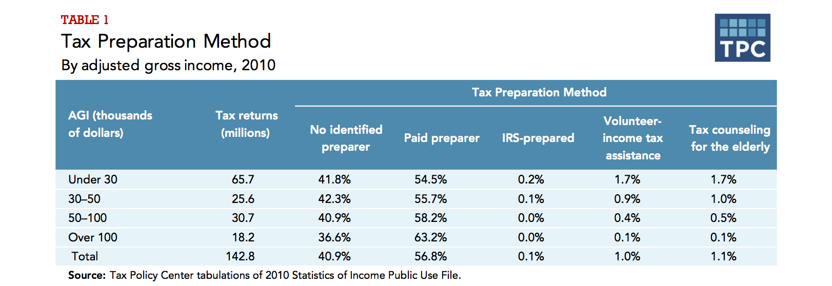 Why do low income families use tax preparers tax policy center do paid preparers fill out more accurate returns ccuart Image collections