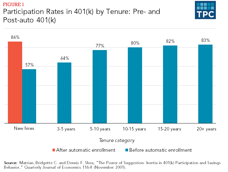 Figure 1 - Participation Rates in 401(k) by Tenure: Pre- and Post-auto 401(k)