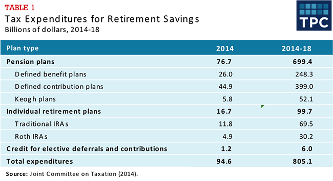 Table 1 - Tax Expenditures for Retirement Savings, Billions of Dollars, 2014-18
