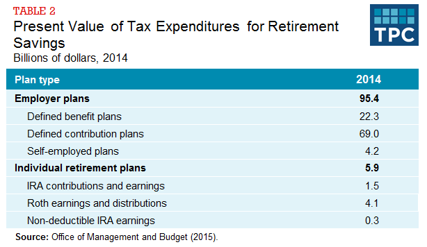Table 2 - Present Value of Tax Expenditures for Retirement Savings, Billions of Dollars 2014