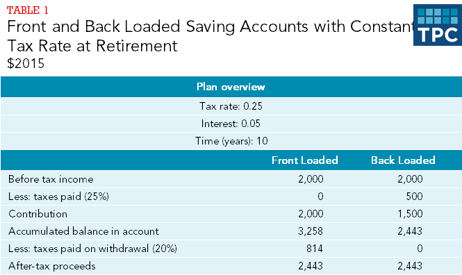 Table 1 - Front and Back Loaded Savings Accounts with Constant Tax Rate: 2015