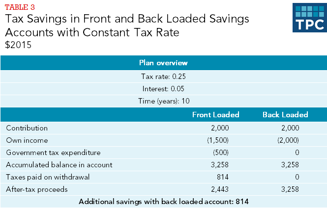 Table 3 - Tax Savings in Front and Back Loaded Savings Accounts with Constant Tax Rate