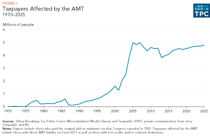 Figure 1 - Taxpayers Affected by the AMT, 1970-2025
