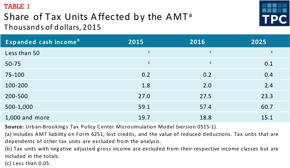 Table 1 - Share of Tax Units Affected by the AMT, Thousands of Dollars 2015