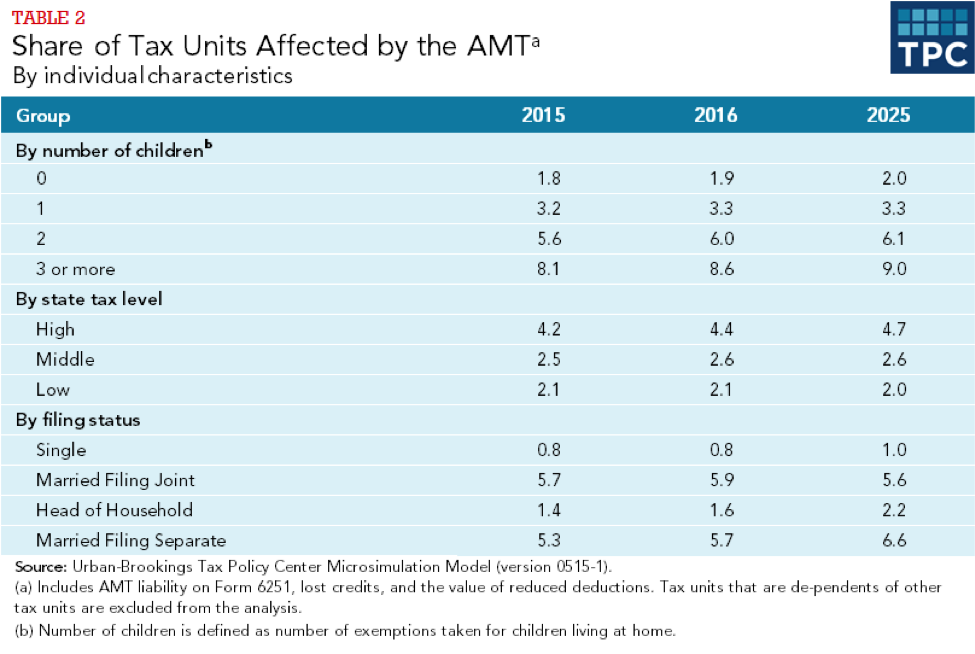 Table 2 - Share of Tax Units Affected by the AMT, By individual characteristics