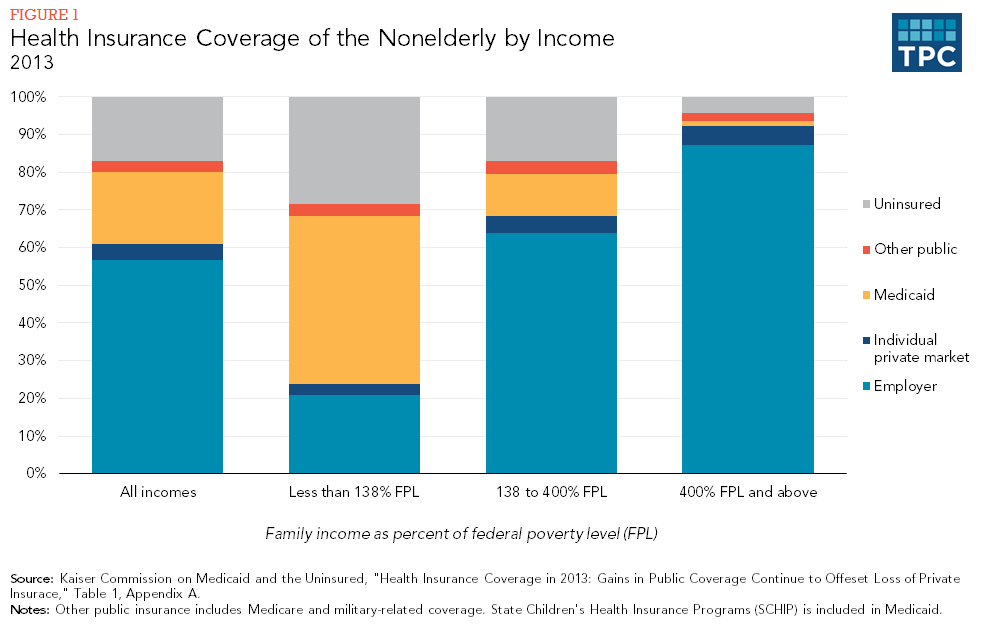 Figure 1 - Health Insurance Coverage of the Nonelderly by Income, 2013