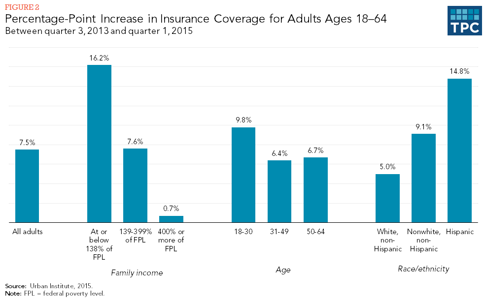 Figure 2 - Percentage-Point Increase in Insurance Coverage in Adults, Ages 18-65, Between Quarter 3, 2013 and Quarter 1, 2015