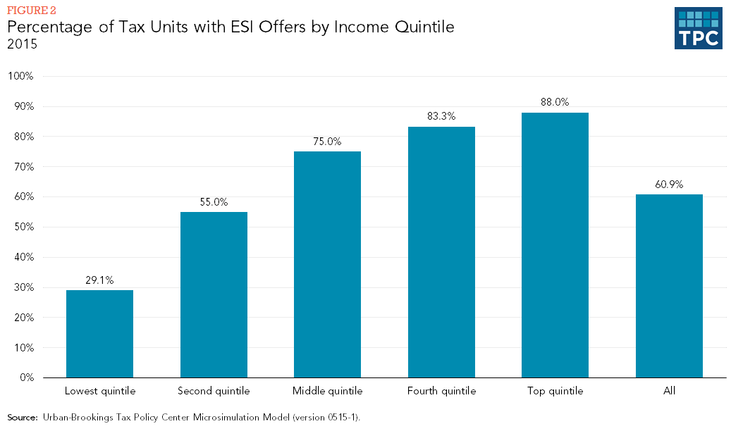 Figure 2 - Percentage of Tax Units with ESI Offers by Income Quintile, 2015