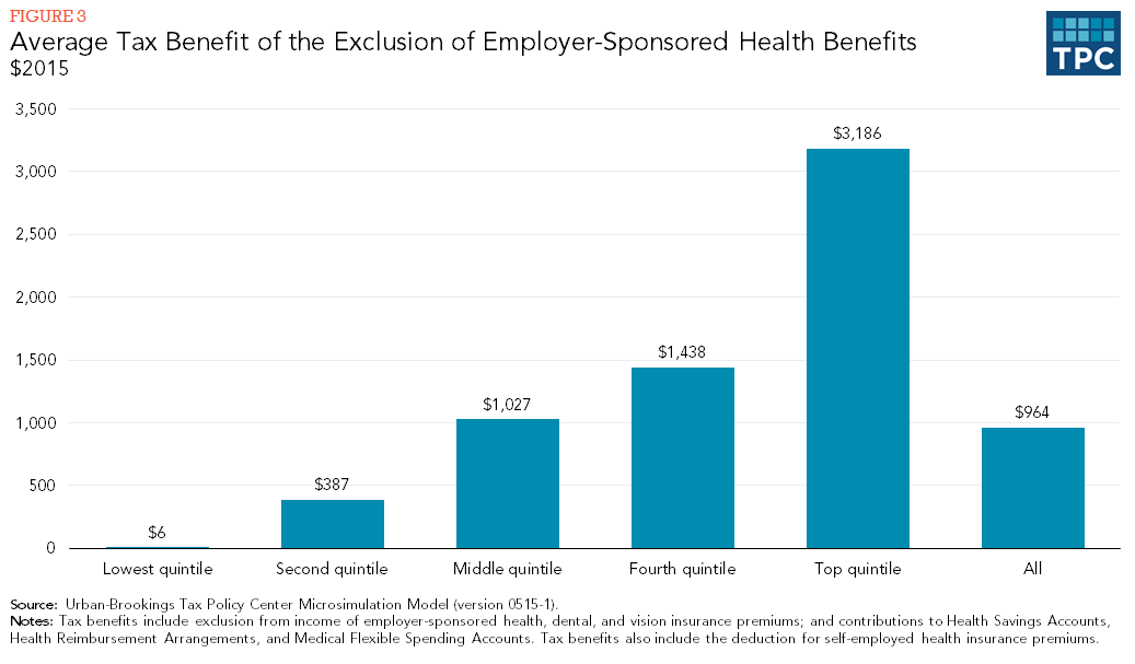Figure 3 - Average Tax Benefit of Exclusion of Employer Sponsored Health Benefits, $2015