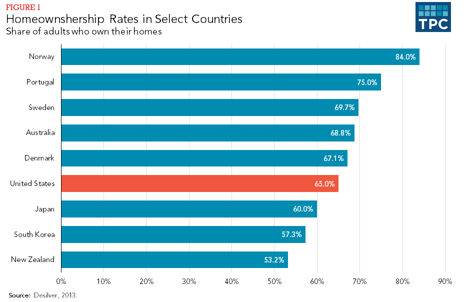 FIgure 1 - Homeownership Rates in Select Countries, Share of aduts who own their homes