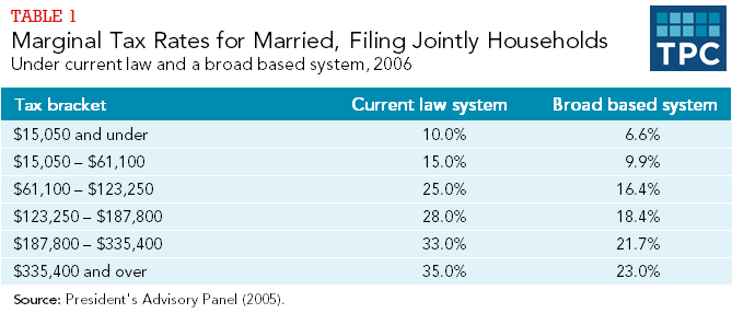Table 1 - Marginal Tax Rates for Married, Filing Jointly Households