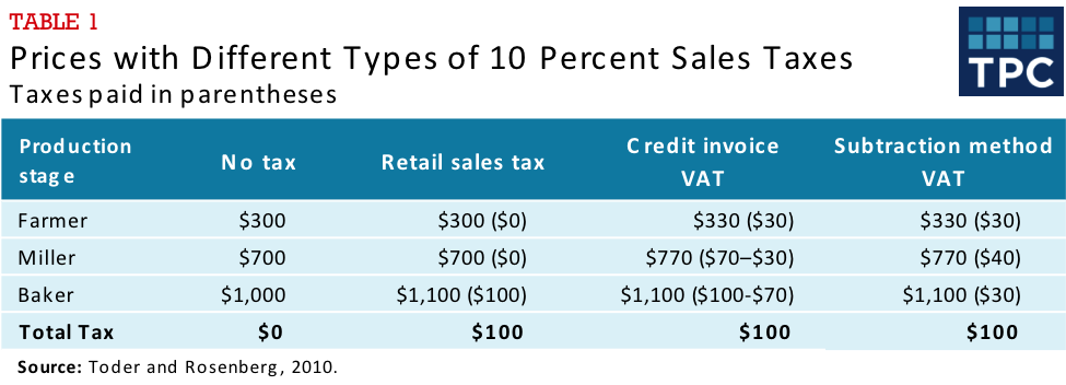 Table 1 - Prices with Different Types of 10 Percent Sales Taxes