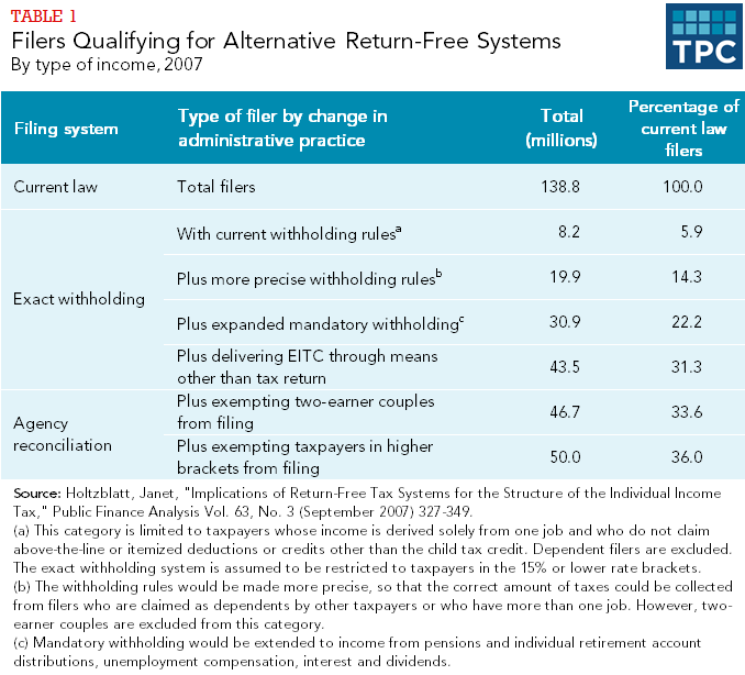 Table 1 - Filers Qualifying for Alternative Return-Free Systems - By type of income 2007