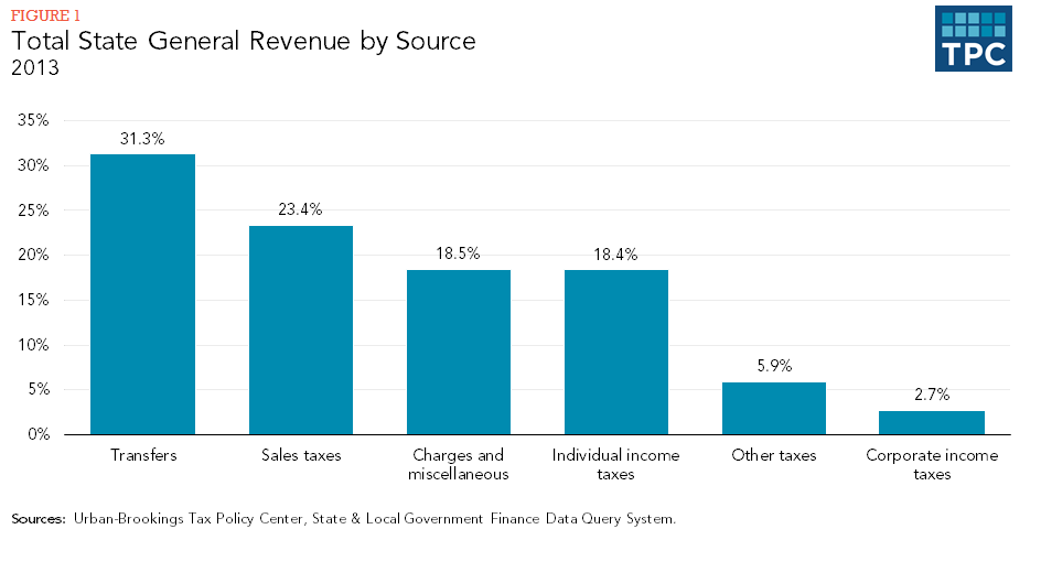 Figure 1 - Total State General Revenue by Source, 2013