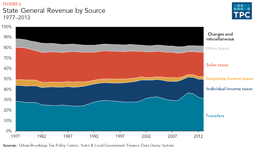 Figure 2 - State General Revenue by Source, 1977-2013