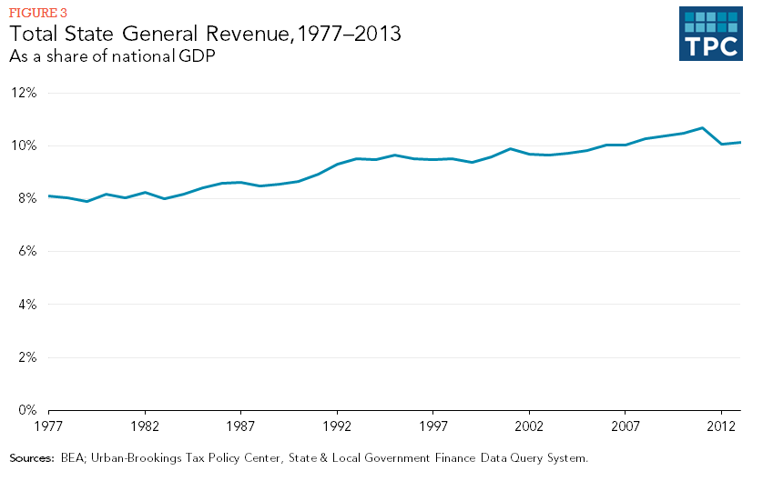 Figure 3 - Total State General Revenue, 1977-2013, As a share of national GDP