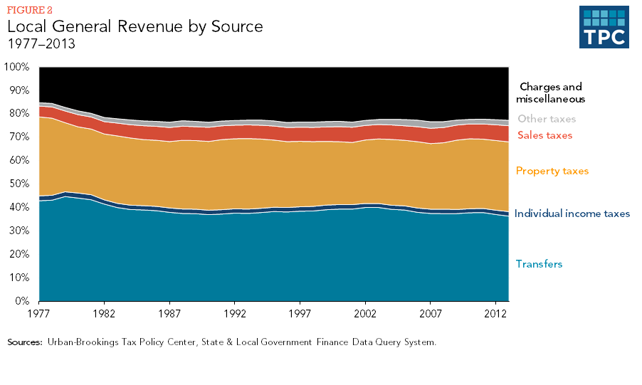 Figure 2 - Local General Revenue By Source, 1977-2013