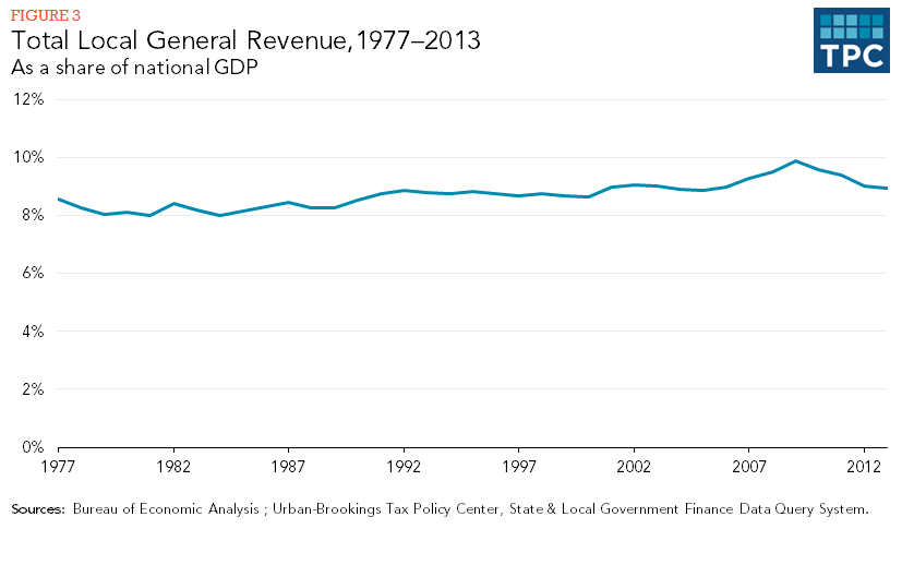 Figure 3 - Total Local General Revenue, 1977-2013, As a share of national GDP