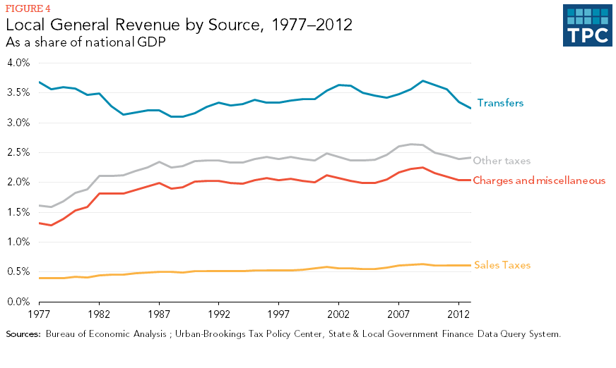 Figure 4 - Local General Revenue by Source, 1977-2013, As a share of national GDP