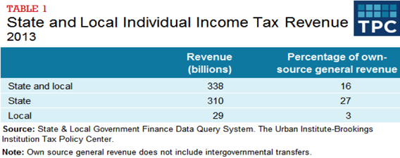 Table 1 - State and Local Individual Income Tax Revenue, 2013