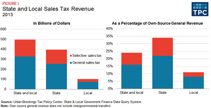 Figure 1 - State and Local Sales Tax Revenue, 2013