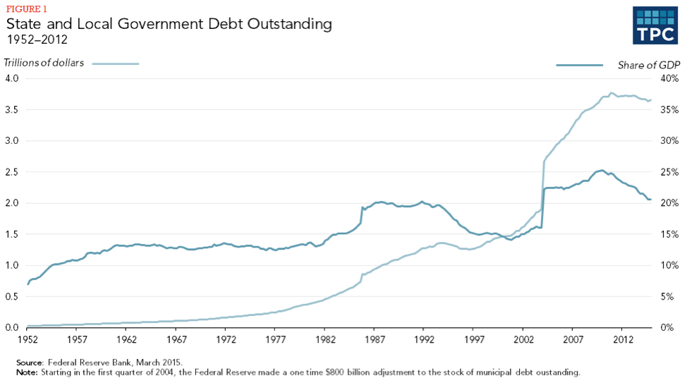 Figure 1 - State and Local Government Debt Outstanding, 1952-2012