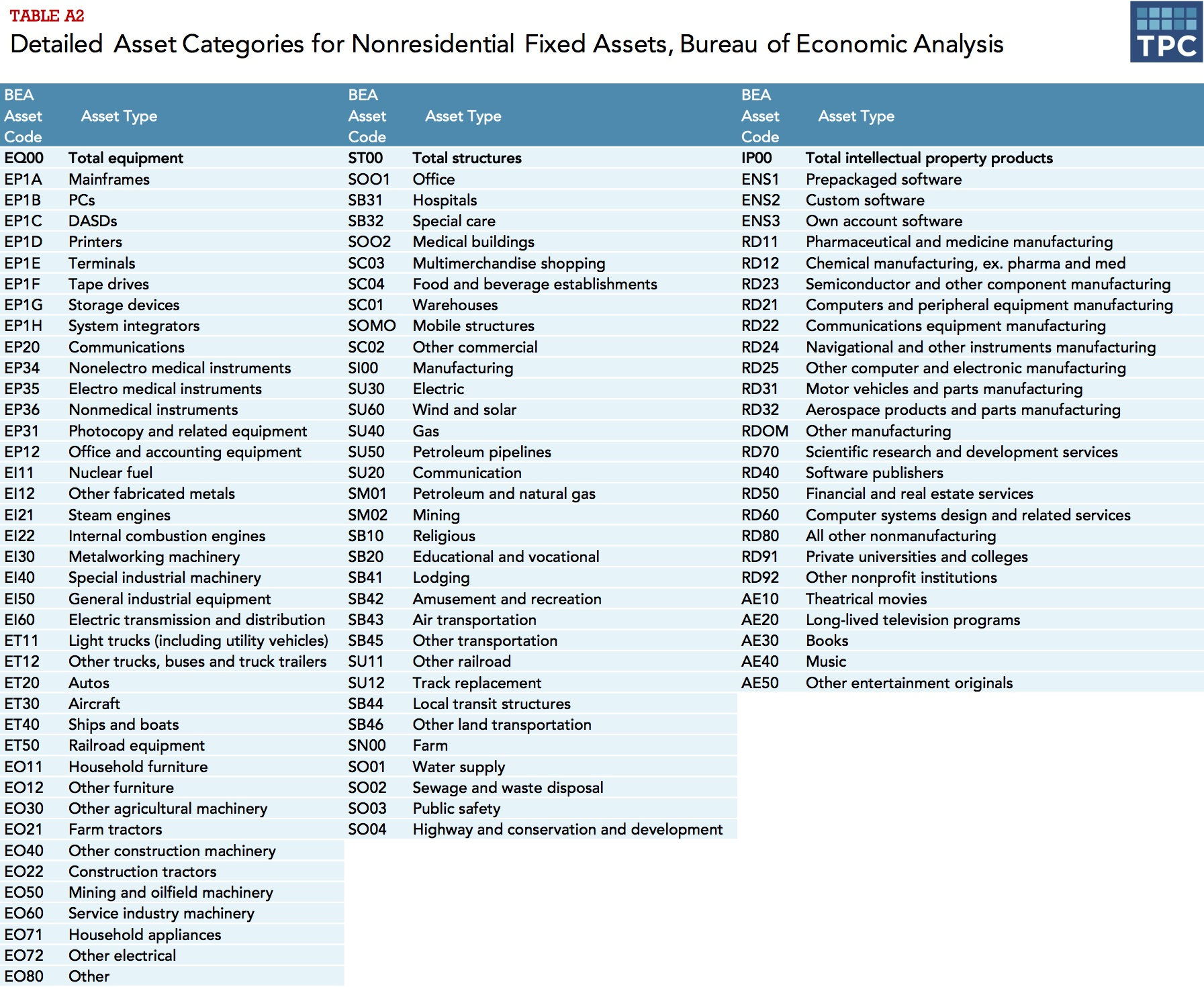 Detailed Asset Categories for Nonresidential Fixed Assets, Bureau of Economic Analysis