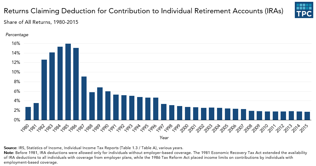 Annual IRA Contribution Deductions