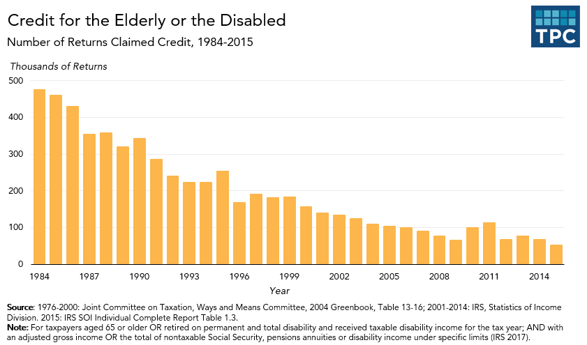 Elderly and Disabled Credits