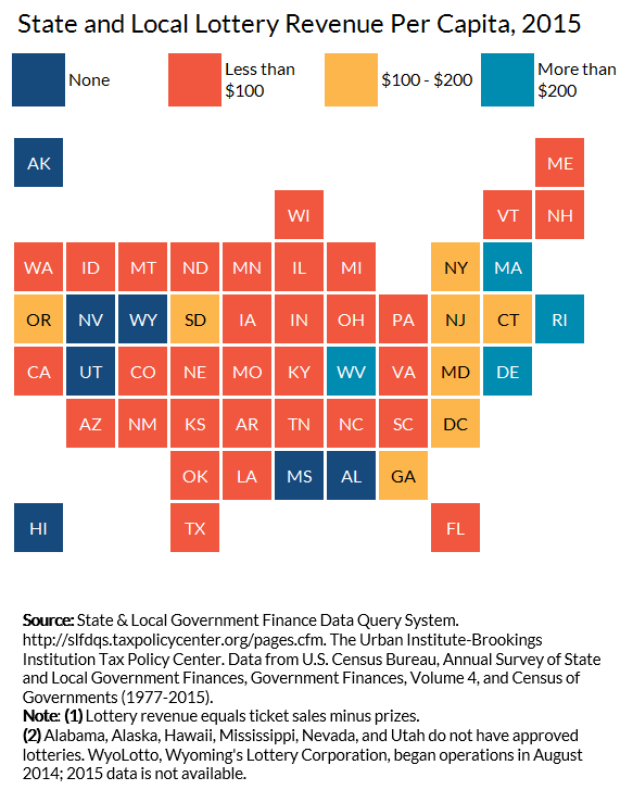 State and Local Lottery Revenue
