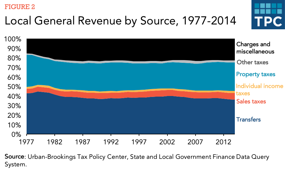 identify 3 sources of government revenue The main sources of government income are income, sales and property taxes and fees state, county and local governments also receive grant money from the federal.