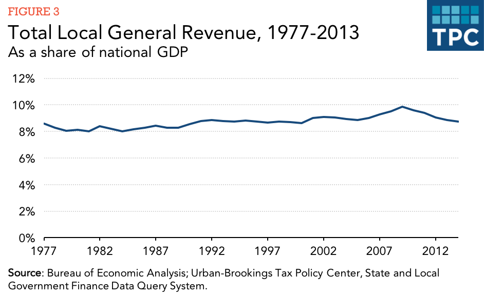 revenue generation and utilization in local government The local government avenue of revenue generation are four types namely: - tax, rate and license, government allocation and miscellaneous.