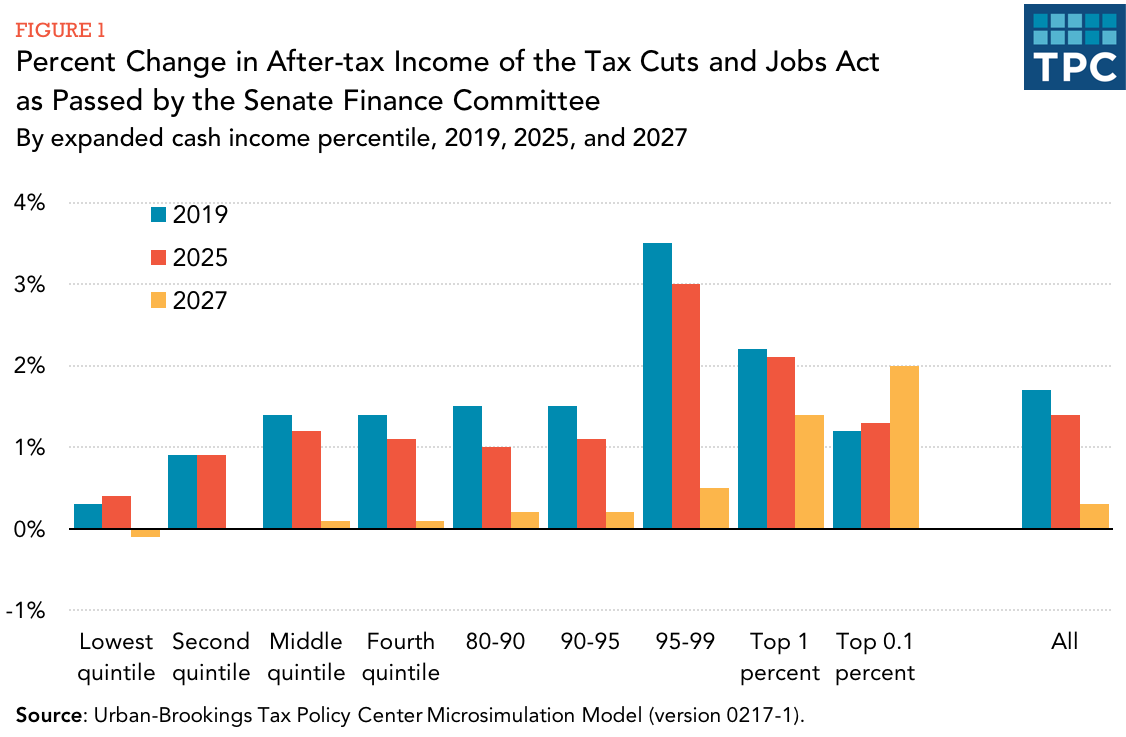 an analysis of the economic effects of tax cuts The near term growth impact of the tax cuts and jobs act karelm ertens federal reserve bank of dallas mertenskarel@gmailcom march 23, 2018 abstract: this note uses existingempirical estimates of the macroeconomiceffects of tax changesto projectthe near.