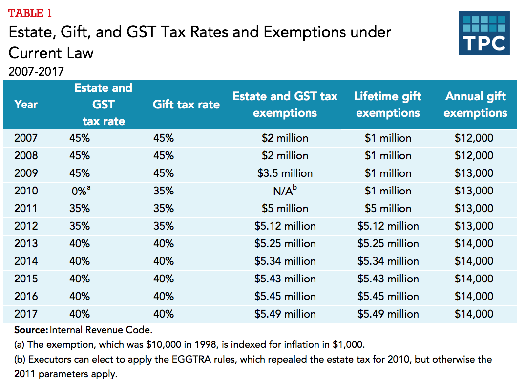 How do the estate, gift, and generation-skipping transfer taxes ...