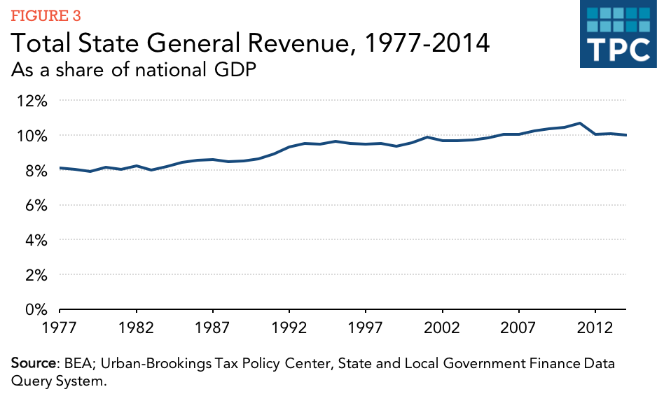 What are the sources of revenue for state governments? | Tax ...