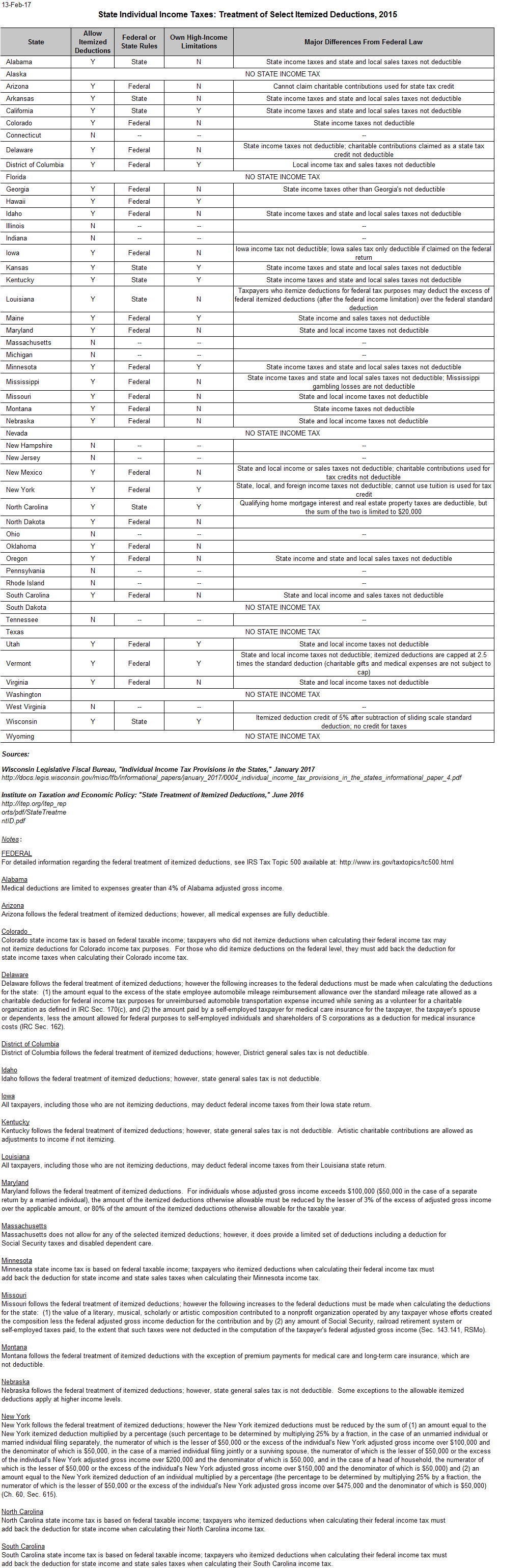 Income Tax Deductions Worksheet