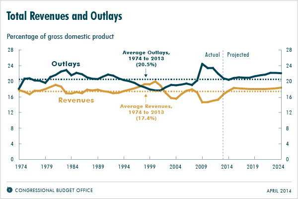 effect of domestic revenue gap on budget deficit and debt In all but five of the past 50 years, the budget of the united states has been in cash deficit[1] for example, in 2015, the federal government ran a cash deficit of $438 billion—after.