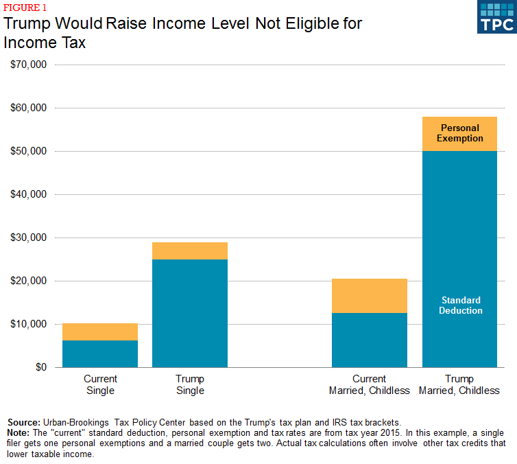 Trump Tax Plan Jets: Trump Would Increase Number Of Households Not Paying