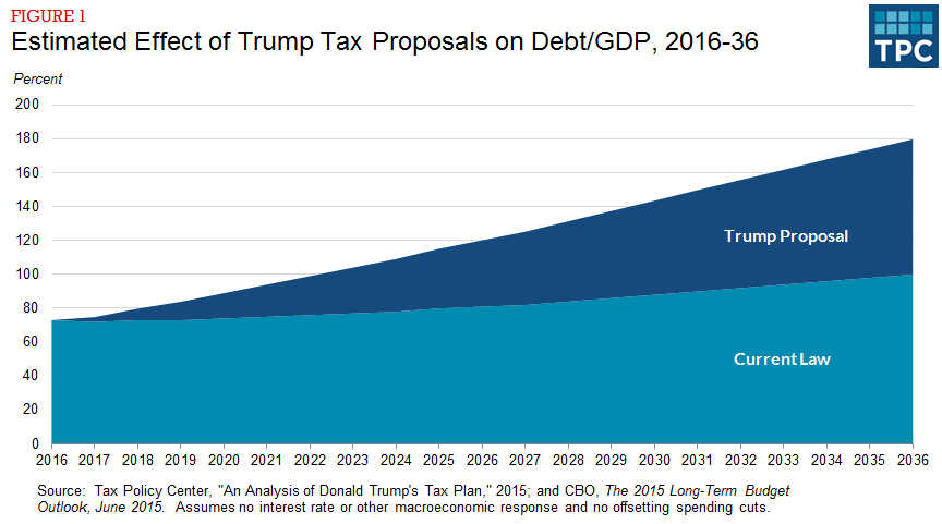an analysis of the national debt 07012015 the story behind obama and the national debt, in 7 charts  analysis how trump's security-clearance gambit could actually get him in deeper trouble.
