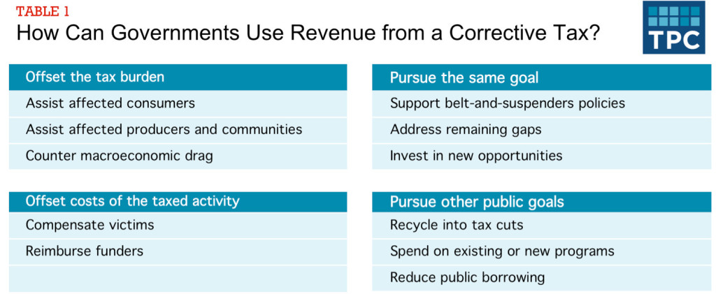 Revenue Use Table 2
