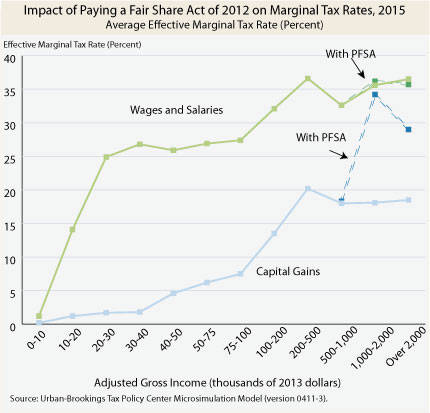 Effect of PFSA on effective marginal tax rates against current policy