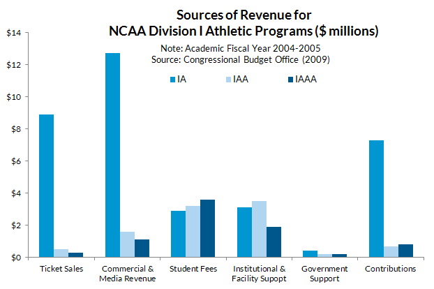 bar chart -- college sport revenue