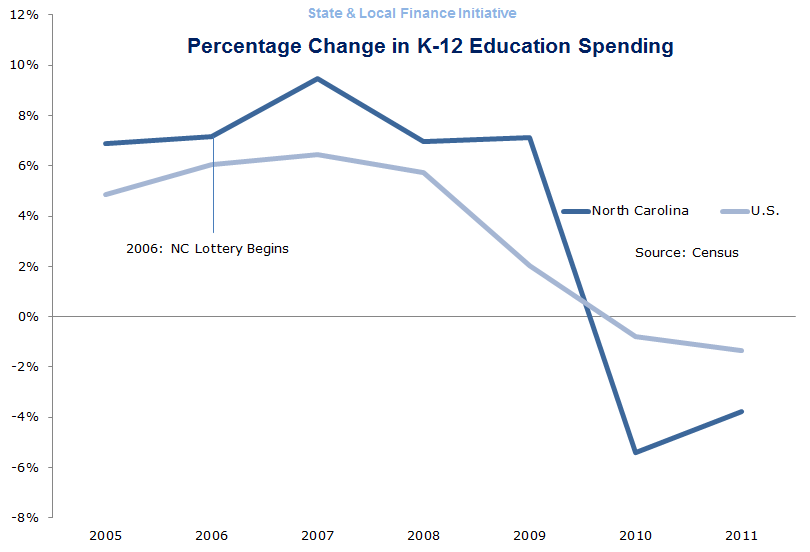 North Carolina Education Spending