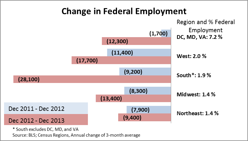 fed cuts in employment