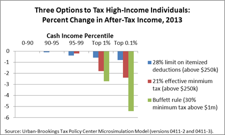 Tax rate on options trades