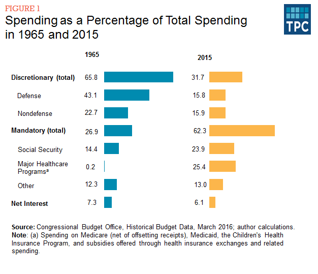 How Much Spending Is Uncontrollable Tax Policy Center