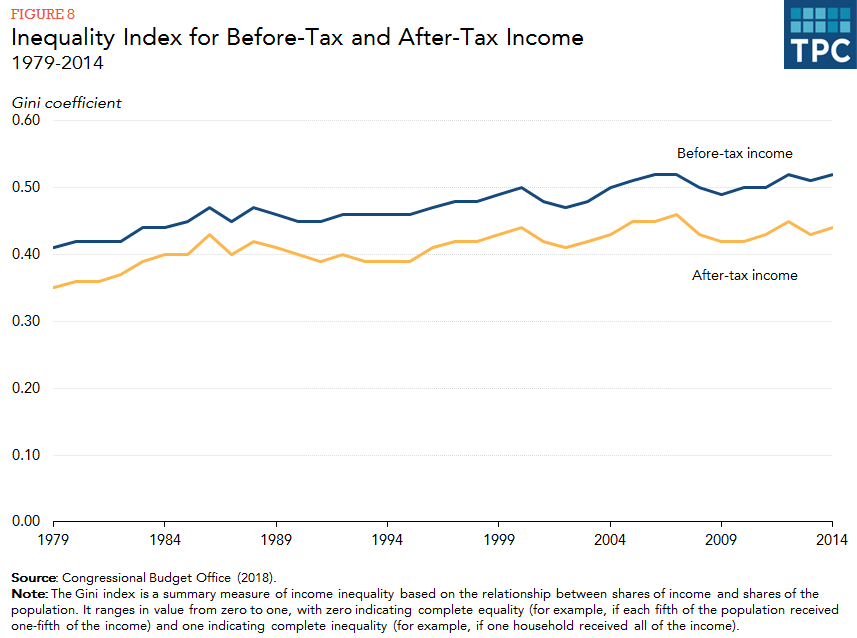 The Gap Between Index For Before Tax And After Incomes Measures How Much Ta Reduce Inequality Ger Difference More Equalize