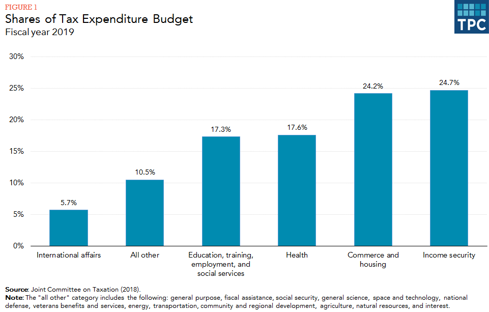 Tax Expenditures Reduce The Income Liabilities Of Individuals And Businesses That Undertake Activities Congress Specifically Encourages