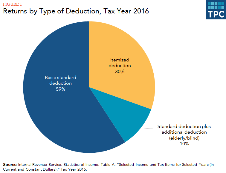 The Most Common Itemized Deductions Are Those For State And Local Taxes Mortgage Interest Charitable Contributions Medical Dental Expenses